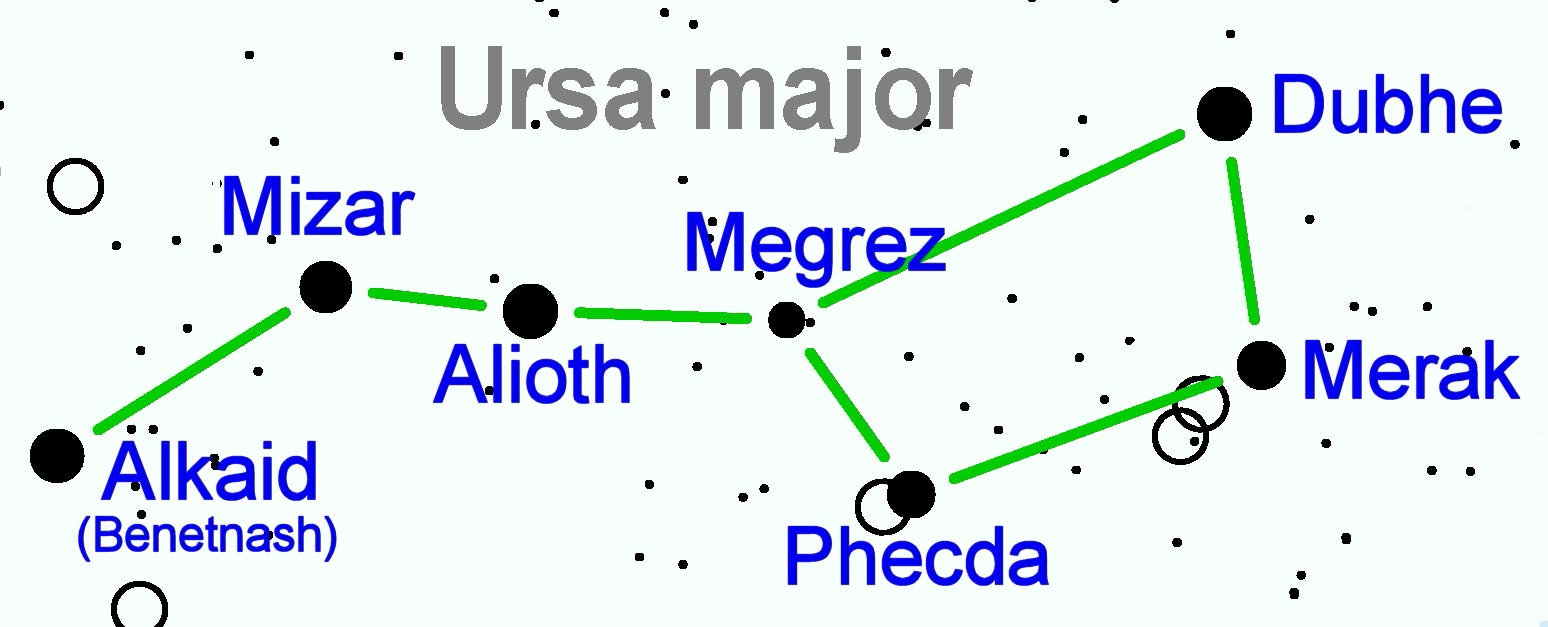 Image of Constellation Ursa Major—the Big Dipper, with all star names. These include Alkaid, also known as Benetnash, Alioth, Megrez, Phecda, Dubhe, and Merak.