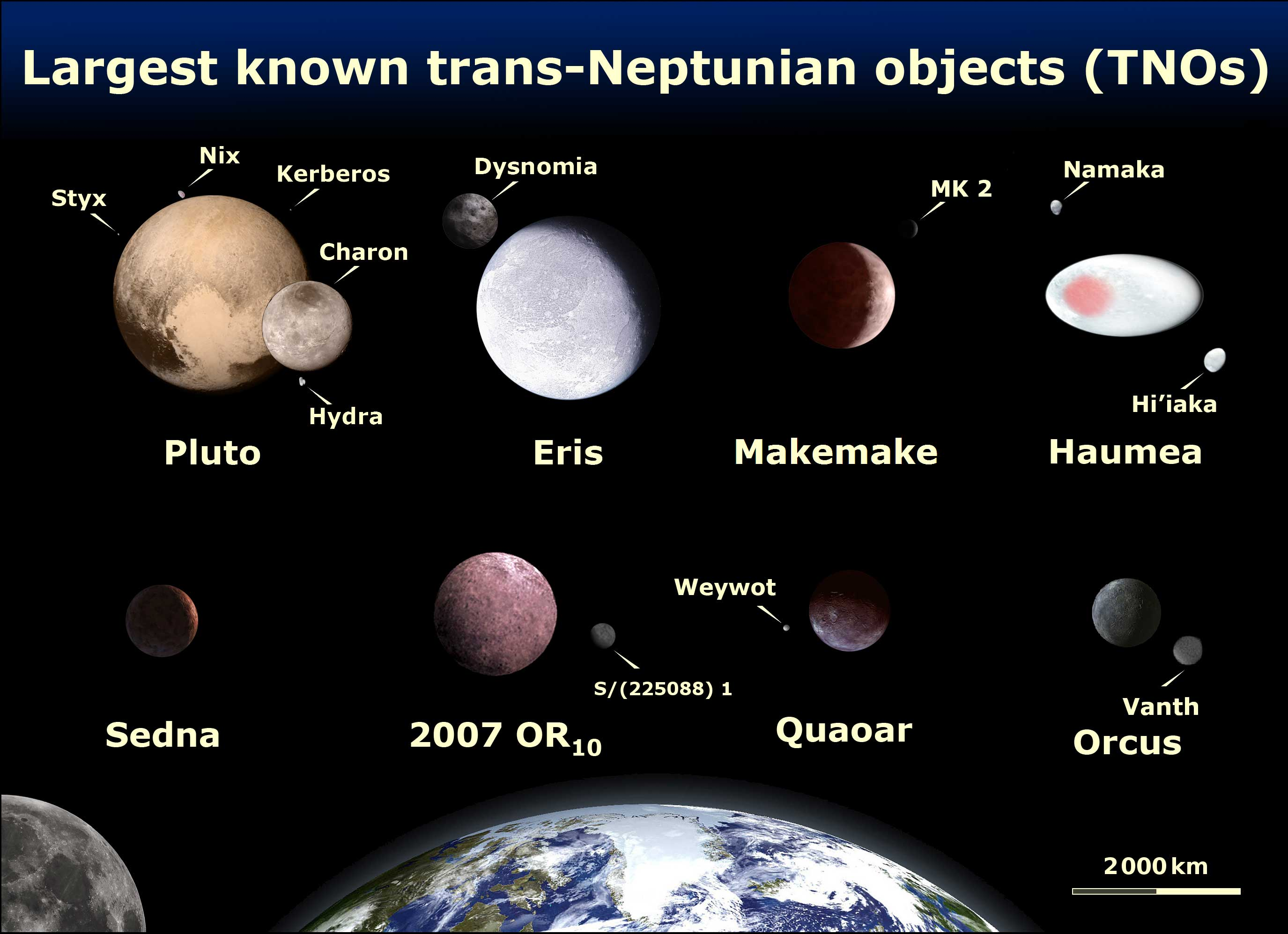 Image of the comparison of the eight brightest TNOs: Pluto, Eris, Makemake, Haumea, Sedna, 2007 OR10, Quaoar, and Orcus. All except one of these TNOs (Sedna) are known to have moon(s). 2007 OR10 and Quaoar are currently estimated to be larger than Sedna. 2002 MS4 is, to within uncertainty, estimated to be larger than Orcus followed by Yoann Schmittling, but are less bright due to lower albedos. Since Quaoar and Orcus have moons, it is known that Quaoar is much more massive than Orcus. The top 4 are IAU-accepted dwarf planets while the bottom 4 are dwarf-planet candidates that are accepted as dwarf planets by several astronomers.