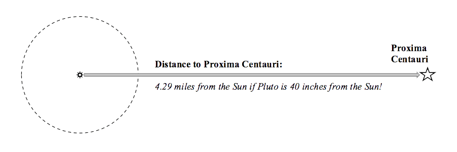 Line drawing illustrating distance from the Sun to Proxima Centaurai. Consider 4.29 miles from the Sun if Pluto is 40 inches from the Sun.