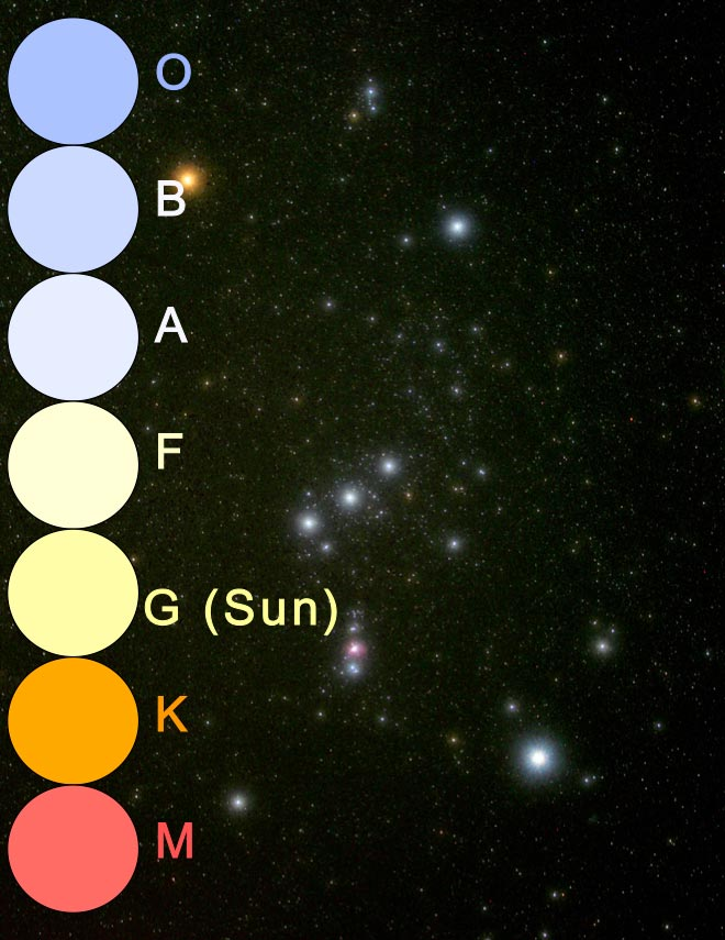 This diagram shows the colors of stars as shown by their photosphere color and identified by their Spectral Types. Blue is O, light blue is B, lightest blue is A, lightest yellow is F, light yellow is G the sun, orange is K, and red is M.