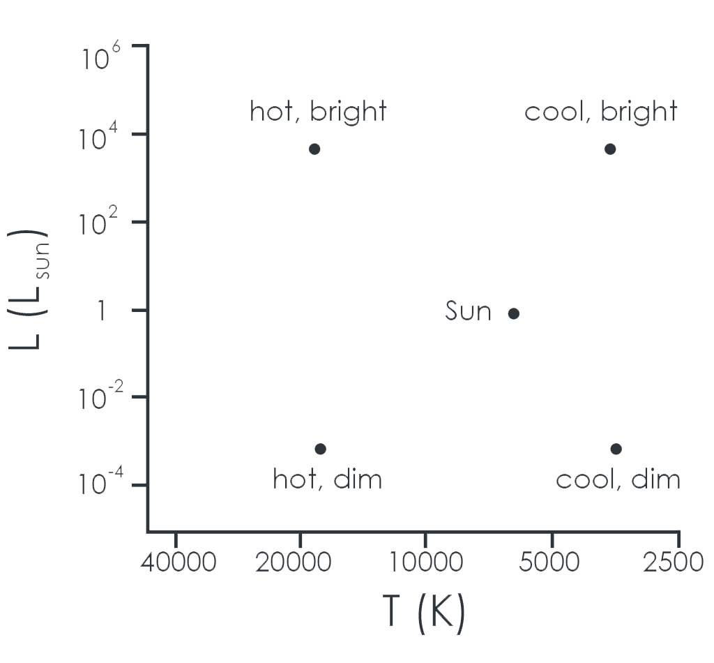 A graphic, which shows the location of different star groups on the Hertzsprung-Russell diagram. To the above left, this simplified H-R Diagram shows how stars group according to temperature (Spectral Class) and Luminosity (Absolute Magnitude). Upper stars are bright, whereas stars towards the bottom, or X-Axis, are dim stars. Stars on the left are hot stars; to the right are cool stars. Based on this, groupings of stars become noticeable..