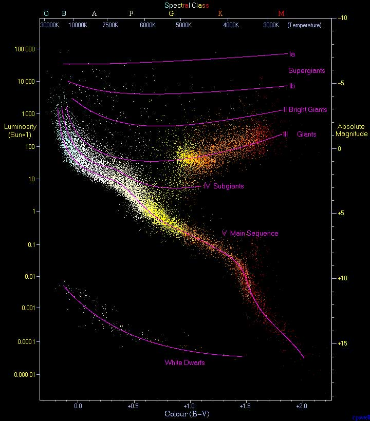 Hertzsprung-Russell diagram. A plot of luminosity (absolute magnitude) against the colour of the stars ranging from the high-temperature blue-white stars on the left side of the diagram to the low temperature red stars on the right side. Converted to png and compressed with pngcrush.