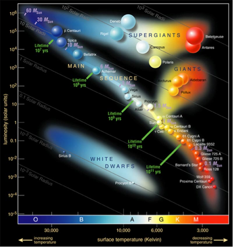 A Hertzsprung-Russell diagram showing the four major groupings of stars—Supergiants, giants, white dwarfs, and main sequence.