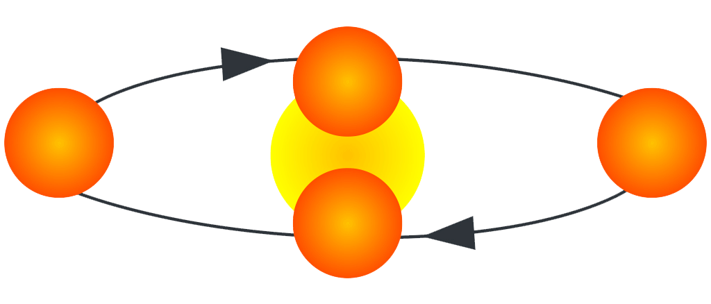 This diagram shows an eclipsing Binary Star Mockup. The more massive, larger yellow central star is being orbited by a second, smaller orange star. A series of eclipses will occur. If the view is more overhead or a bird's-eye view, then no eclipses will be seen from the Earth-based observer.