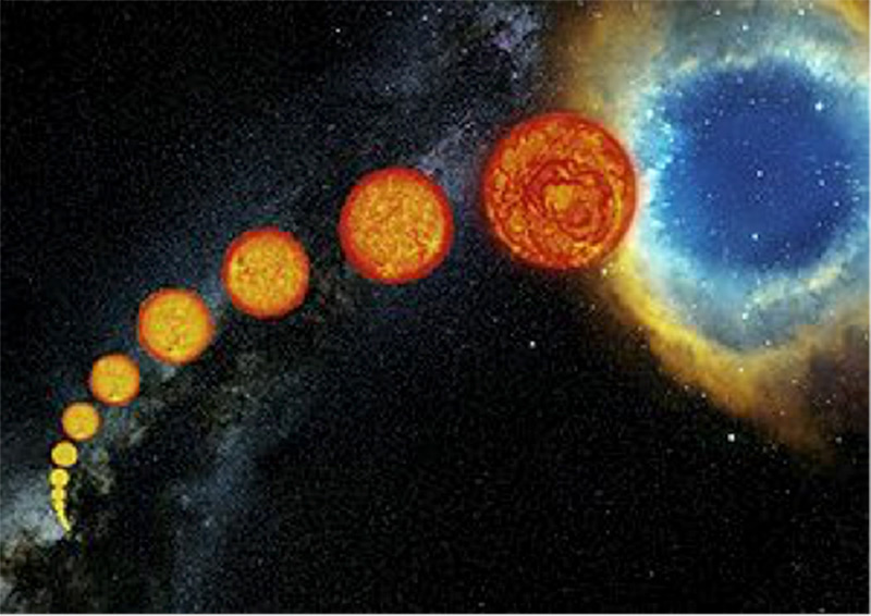 This image is an artist's impression of Sun-like stellar evolution. The star begins as a main-sequence star at the lower left, and then expands through the subgiant and giant phases at the middle, until its outer envelope is ejected to form a planetary nebula, shown at the upper right.