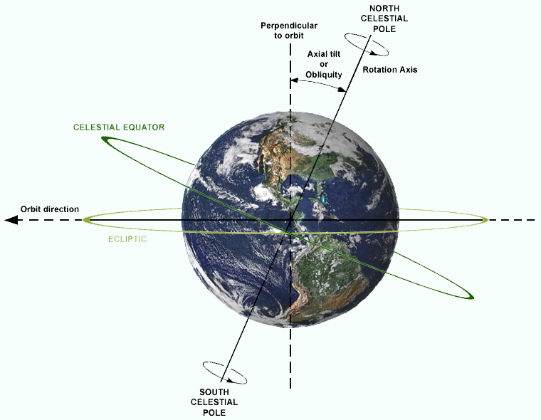 Image of the description of relations between Axial tilt (or Obliquity), rotation axis, plane of orbit, celestial equator and ecliptic. Earth is shown as viewed from the Sun; the orbit direction is counter-clockwise (to the left).