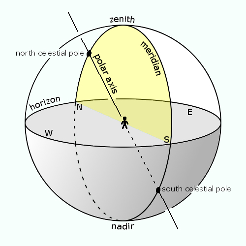 Diagram of the local meridian on the celestial sphere, depicting the north and south celestial poles, the zenith, the nadir, and the north, south, east, and west points on the horizon.