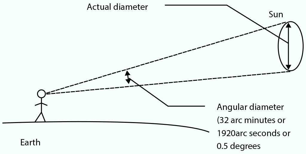 Image explaining the concept of angular diameter which is used in astronomy, where the angular diameter from a person on Earth to the Sun is 32 arc minutes or 1920 arc seconds or 0.5 degrees.