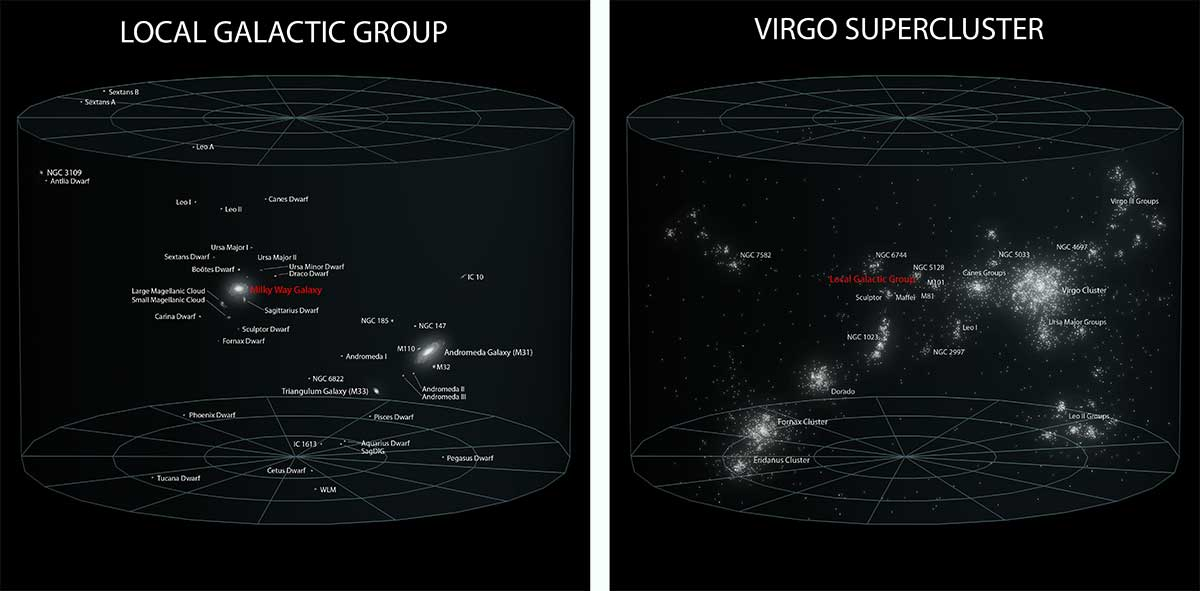 Three-dimensional representations show the locations of galaxies in the Local Group and the Virgo Supercluster.