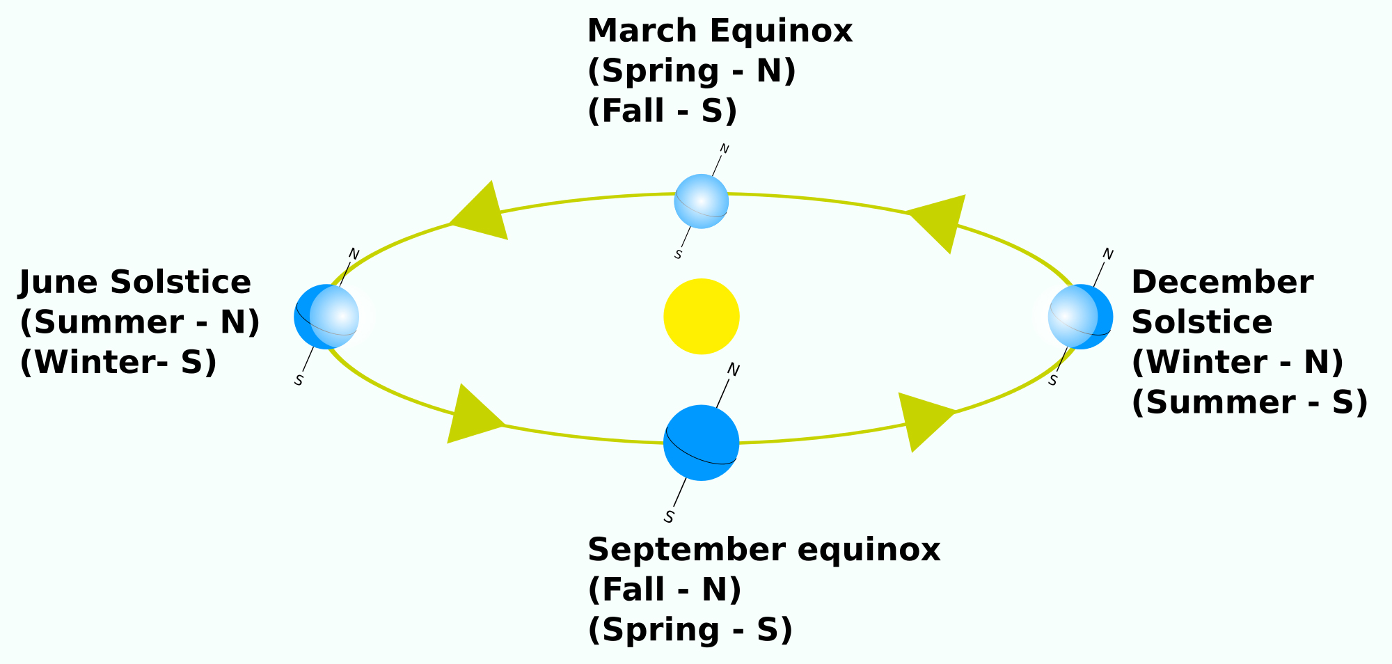 Illustration shows the relative positions and timing of solstice, equinox and seasons in relation to the Earth's orbit around the sun, with equinox falling in the months of March and September while solstice is under June and December.