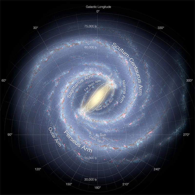 This detailed annotated artist's impression of the Milky Way Galaxy shows the galaxy's structure, including the location of the spiral arms, the Sun, and other galactic components, such as the central bulge.