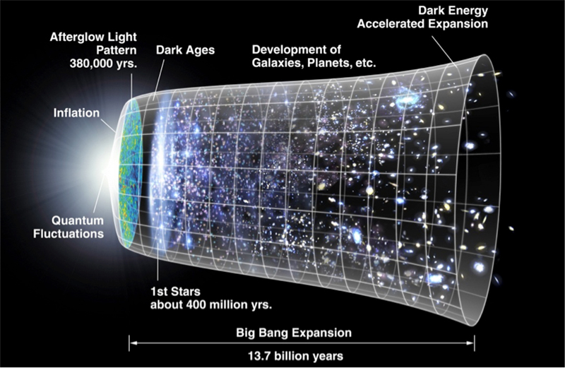 An illustration showing the development of the Universe. A representation of the evolution of the universe over 13.77 billion years. The far left depicts the earliest moment we can now probe, when a period of 'inflation' produced a burst of exponential growth in the universe. (Size is depicted by the vertical extent of the grid in this graphic.) For the next several billion years, the expansion of the universe gradually slowed down as the matter in the universe pulled on itself via gravity. More recently, the expansion has begun to speed up again as the repulsive effects of dark energy have come to dominate the expansion of the universe. The afterglow light seen by WMAP was emitted about 375,000 years after inflation and has traversed the universe largely unimpeded since then. The conditions of earlier times are imprinted on this light; it also forms a backlight for later developments of the universe.