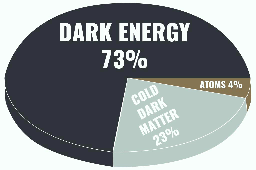 Pie chart showing 73% of universe is dark energy; 23% is cold dark matter, and atoms at 4%.