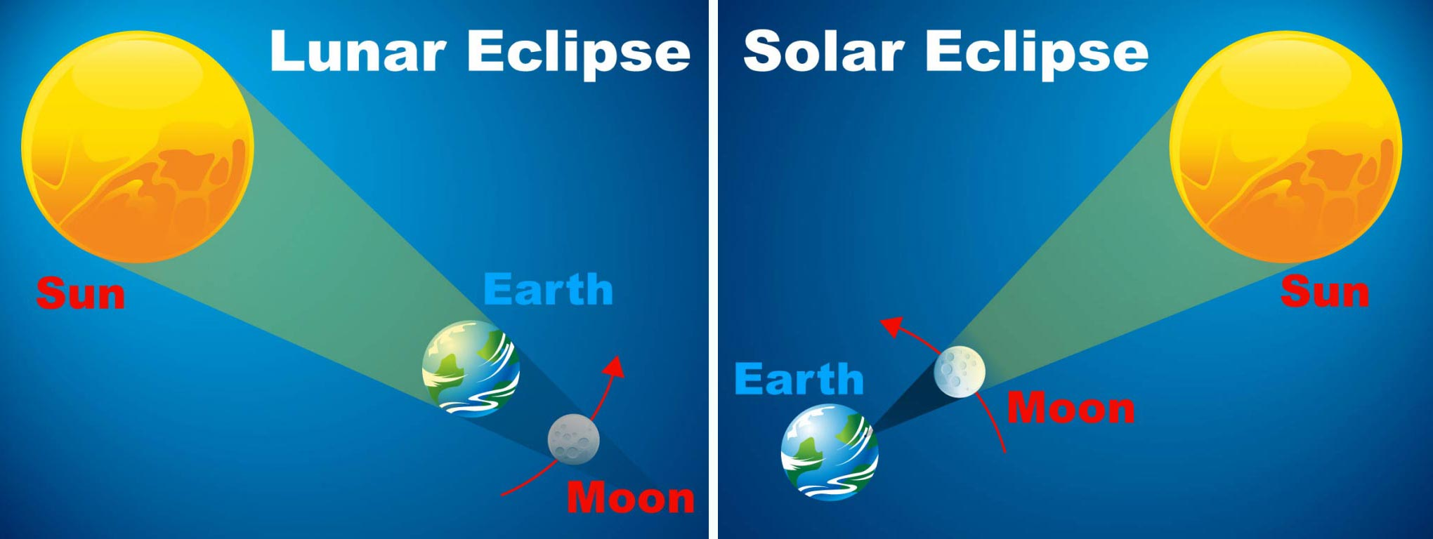 Two illustrations representing eclipses. One represents a Lunar Eclipse, with the sun shining on the earth which is in front of the moon. The second represents a Solar Eclipse, with the sun shining on the moon which is in front of the earth.
