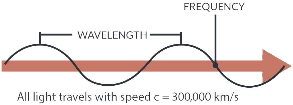 Image of wavelength over time. Explanation is on the page text.