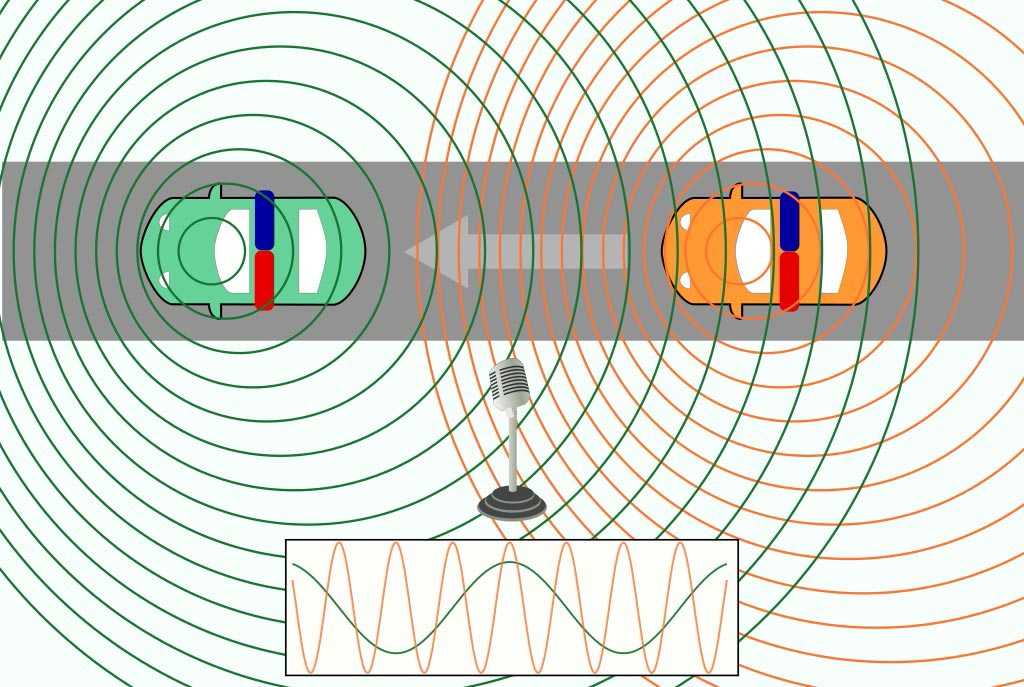 Image of Car police top view. Doppler effect. Change of wavelength caused by motion of the source.