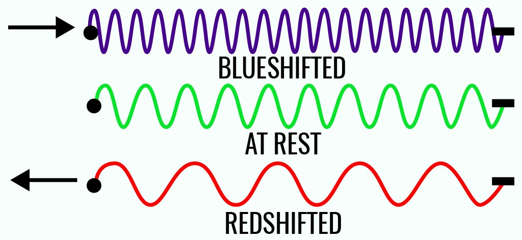 Image of Spectral Blueshift, Redshift, and At Rest. Blueshift is a blue line that is wavy and really close together. At Rest is a green line what is a little bit more separate. Redshifted is a wavy line more separate than the rest.