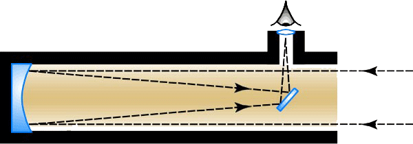 Graphic of Newtonian Reflector. Text on screen contains description.