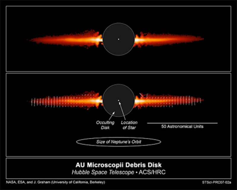 The top view, taken with NASA's Hubble Space Telescope, shows light reflected off dust in a debris disk around the young star AU Microscopii. The bottom frame labels features in this image, while the white lines on the disk indicate the light polarization direction. The image shows the flattened disk, appearing like Saturn's rings, but seen almost exactly edge-on. Normally, starlight would be so bright that the debris disk could not be seen. But astronomers used the coronagraph on Hubble's Advanced Camera for Surveys, which blocked out most of the starlight. The black circle in the center of the image is the coronagraph's occulting disk. The disk in this image extends to about 8 billion miles from the star, or three times farther than Neptune is from the Sun. In other observations, the disk has been traced to at least 11 billion miles.
