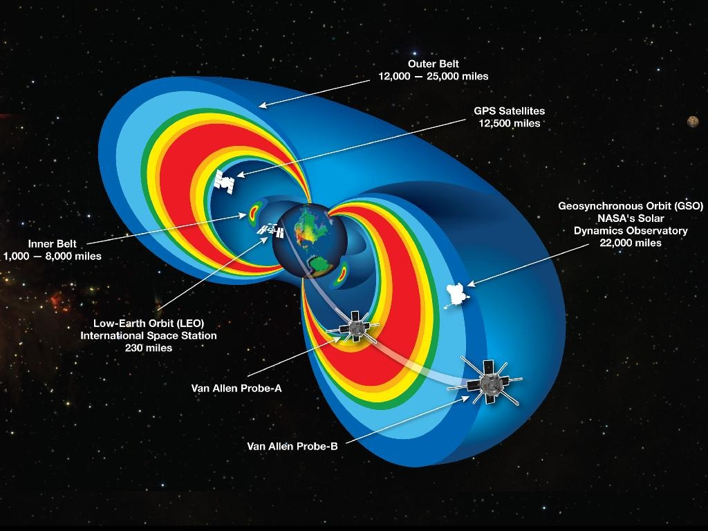 """Image of Earth's Van Allen Radiation Belts. A cutaway model of the radiation belts with the 2 RBSP satellites flying through them. The radiation belts are two donut-shaped regions encircling Earth, where high-energy particles, mostly electrons and ions, are trapped by Earth's magnetic field. This radiation is a kind of """"weather"""" in space, analogous to weather on Earth, and can affect the performance and reliability of our technologies, and pose a threat to astronauts and spacecraft. The inner belt extends from about 1000 to 8000 miles above Earth's equator. The outer belt extends from about 12,000 to 25,000 miles. This graphic also shows other satellites near the region of trapped radiation."""