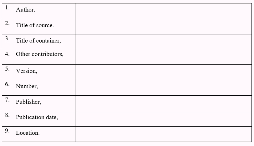 Table with the nine core elements as follows; Author period, Title of Source period, title of container comma, other contributers comma, version comma, number comma, publisher comma, publication date comma, location period.