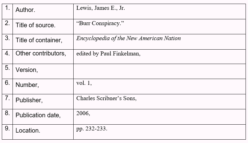 Table with the nine core elements and the citations for Author,Title of source, title of container, other contributors, number, publisher, publication date, and location of the article Burr Conspiracy. Author period, Lewis, James E., Jr., Title of Source period,'Burr Conspiracy.', title of container comma, Encyclopedia of the New American Nation, other contributers comma, edited by Paul Finkelman, version comma, number comma,vol. 1, publisher comma, Charles Scribner's Sons, publication date comma, 2006 ,location period, pp. 232-233.
