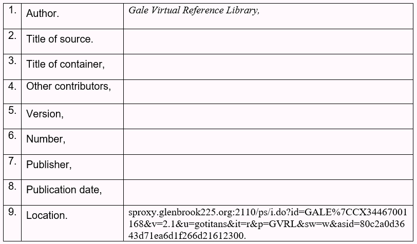 Table with the nine core elements and the citations for Author, and location of the article Gale Virtual Reference Library. Author period, Gale Virtual Reference Library, Title of Source period, title of container comma, other contributers comma, version comma, number comma, publisher comma, publication date comma, location period, sproxy.glenbrook225.org:2110/ps/i.do?id=GALE%7CCX34467001168&v=2.1&u=gotitans&it=r&p=GVRL&sw=w&asid=80c2a0d3643d71ea6d1f266d21612300.