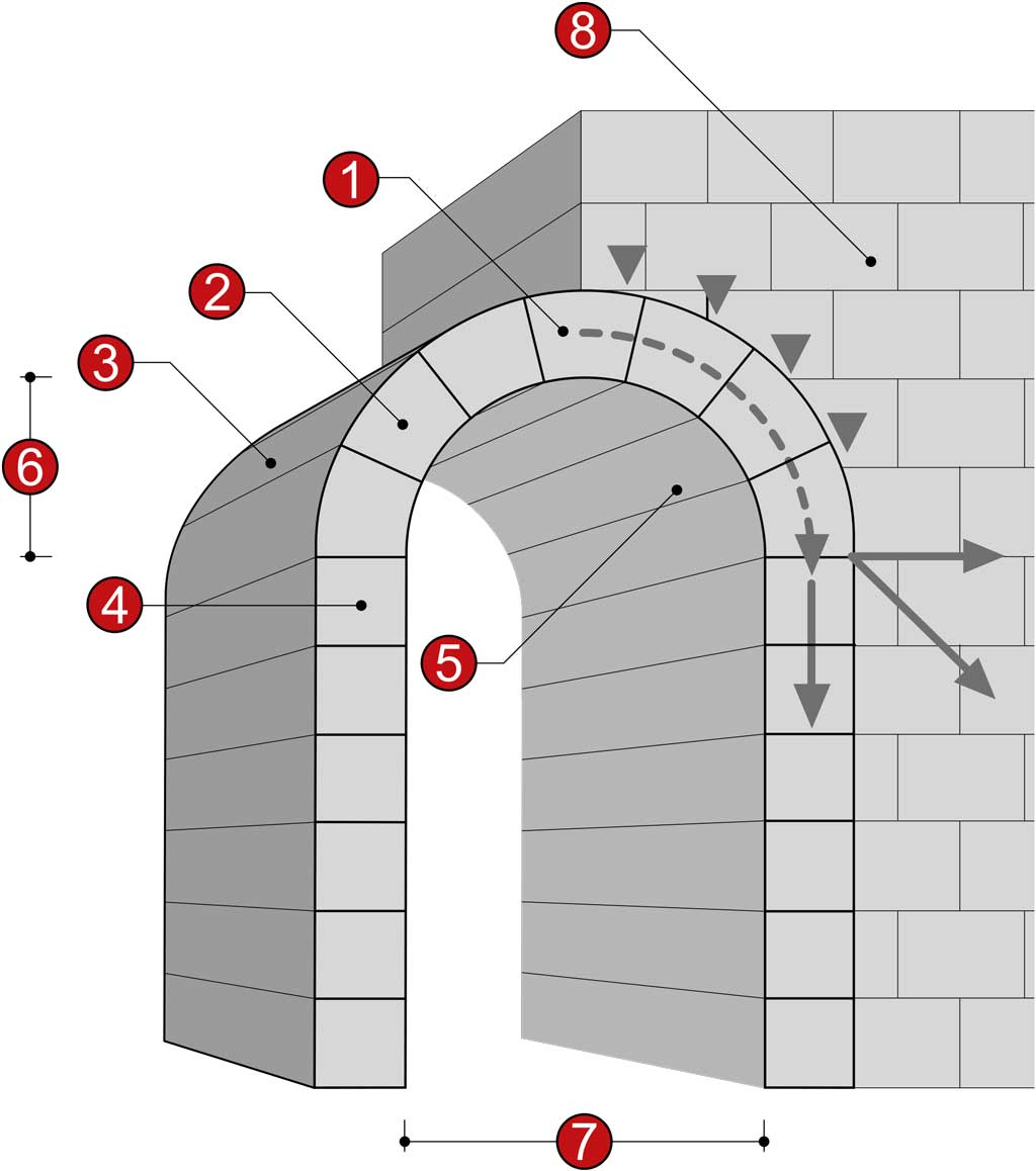 This diagram illustrates the structural support of an arch extended into a barrel vault. The dotted line extending downward from the keystone shows the strength of the arch directing compressive stresses (represented by the downward-pointing arrows outside the arch) safely to the ground. Meanwhile, tensile stress (represented by the horizontal and diagonal-facing arrows) is contained by the surrounding wall.