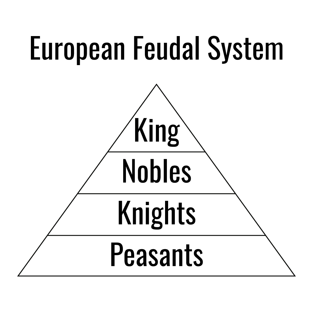Illustration of the feudalism system with four tiers. The top includes the king alone. The second tier includes the Nobles. The third tier includes the Knights. The final, and largest, tier includes the Peasants.