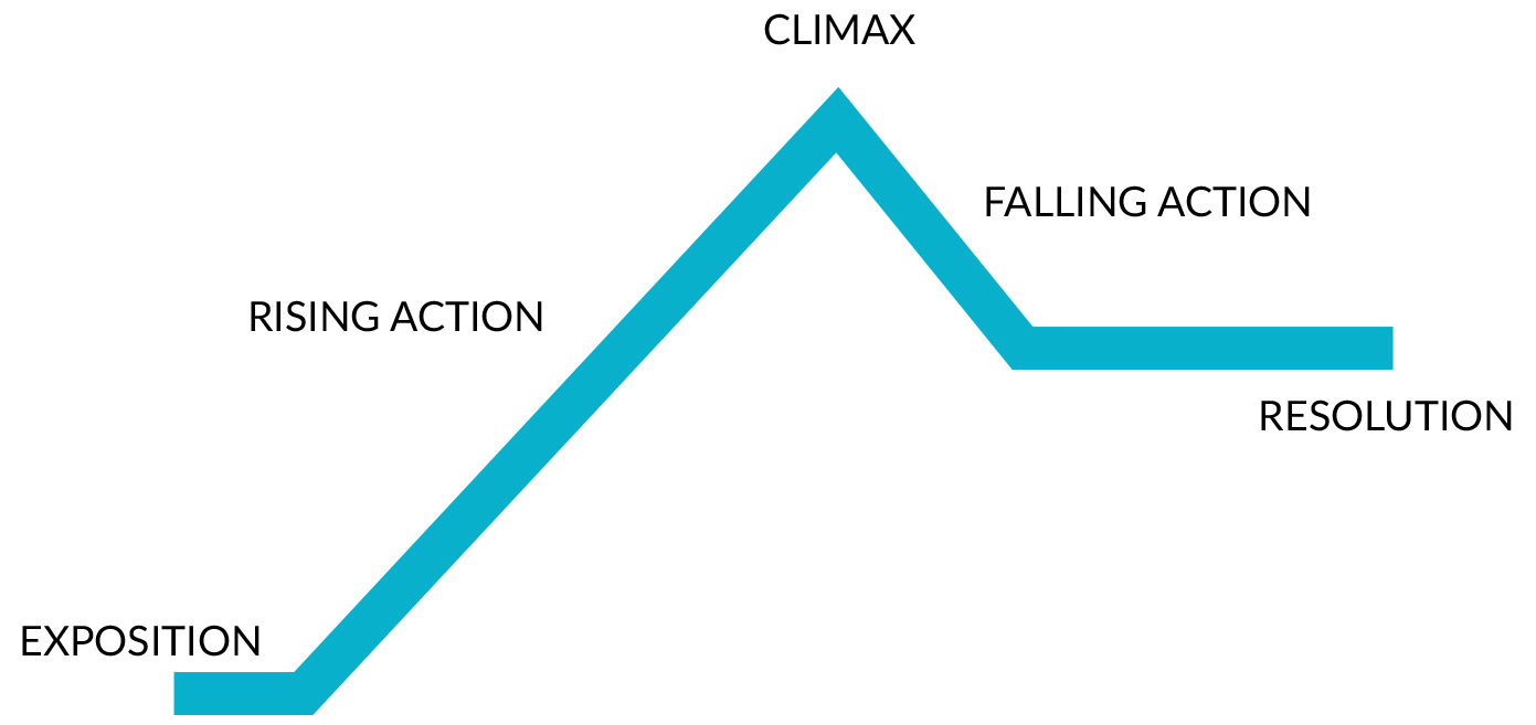 The narrative arc as described in the text.