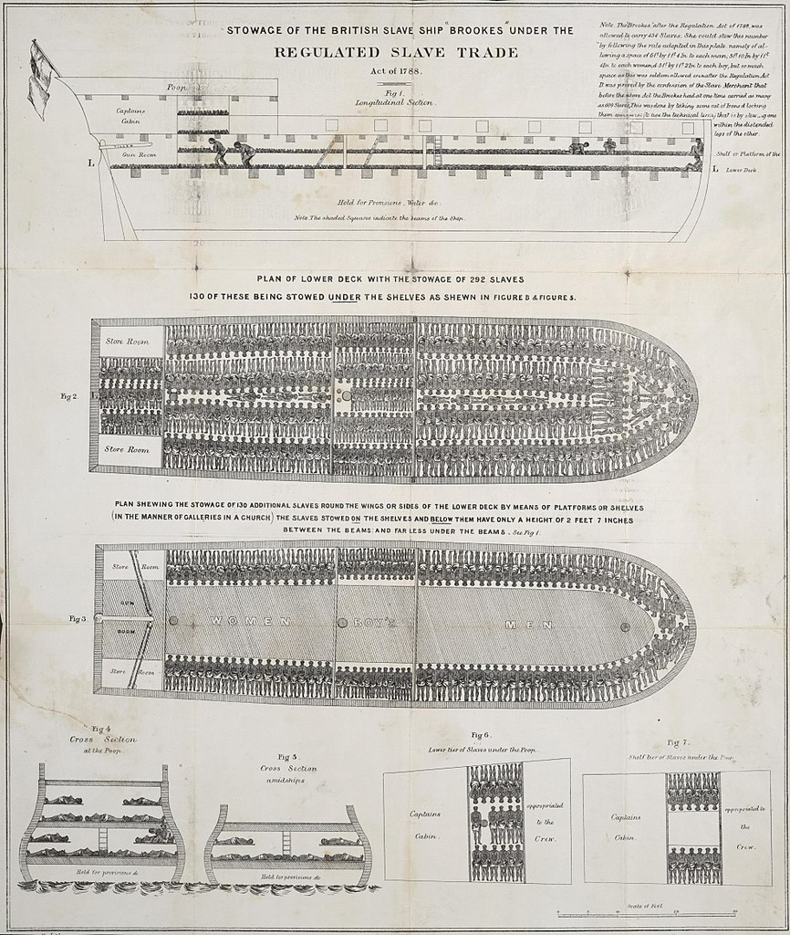 Technical drawing of a ship in lateral and cross-sectional views. A note at the top right of the image states: 'The 'Brookes' after the Regulation Act of 1788, was allowed to carry 454 Slaves, She could stow this number by following the rule adopted in this plate. Namely of allowing a space of 6 ft. by 1 ft. 4 in. to each man; 5 ft. 10 in. by 1 ft. 4 in. to each woman, & 5 ft. by 1 ft. 2 in. to each boy, but so much space as this was seldom allowed even after the Regulation Act. It was proved by the confession of the Slave Merchant that before the above Act the Brookes had at one time carried as many as 609 Slaves. This was done by taking some out of Irons & locking them spoonwise (to use the technical term) that is by stowing one within the distended legs of the other.'