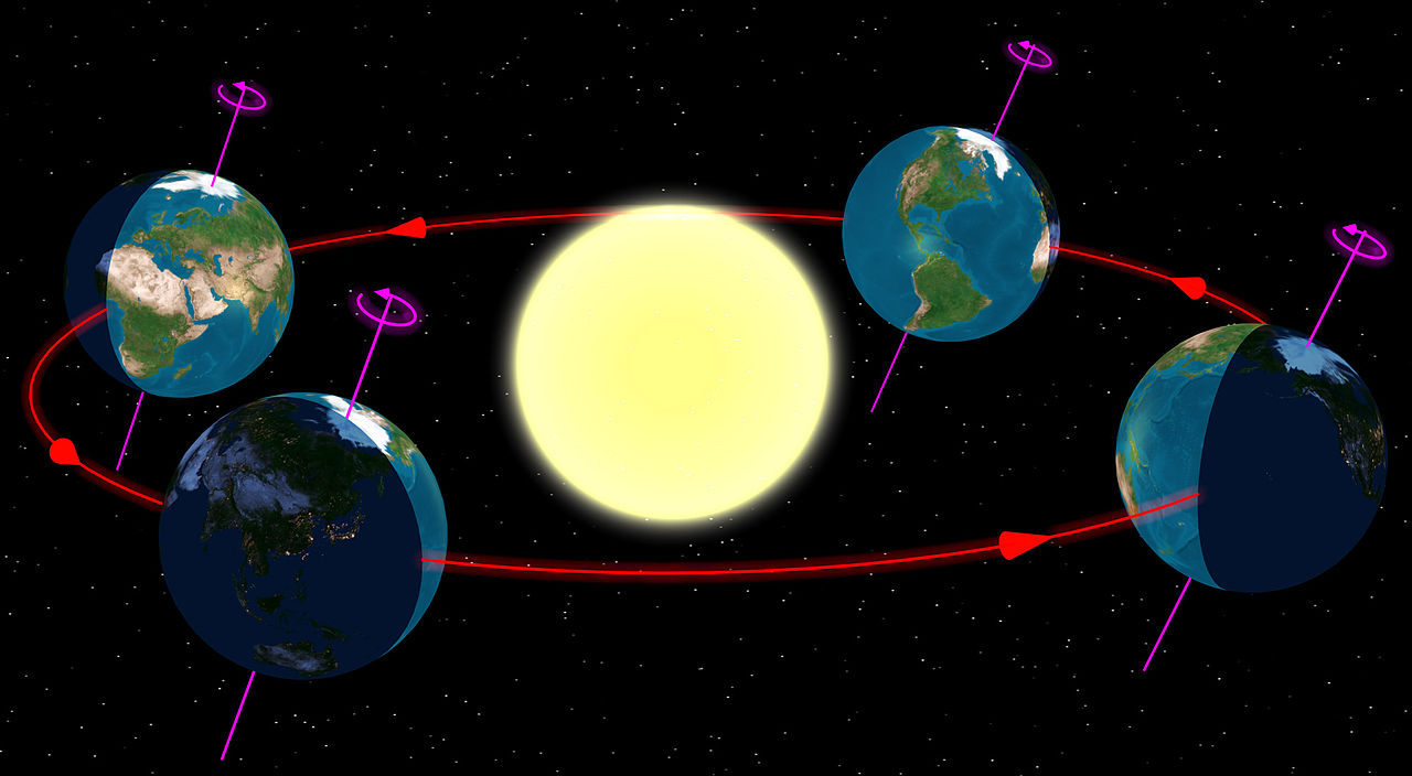Earth is shown in four different places in its orbit around the sun, with a red line indicating the orbit path.