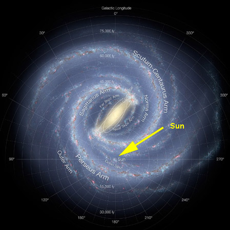 This detailed annotated artist's impression shows the structure of the Milky Way, including the location of the spiral arms and other components such as the bulge. An arrow points towards our sun.