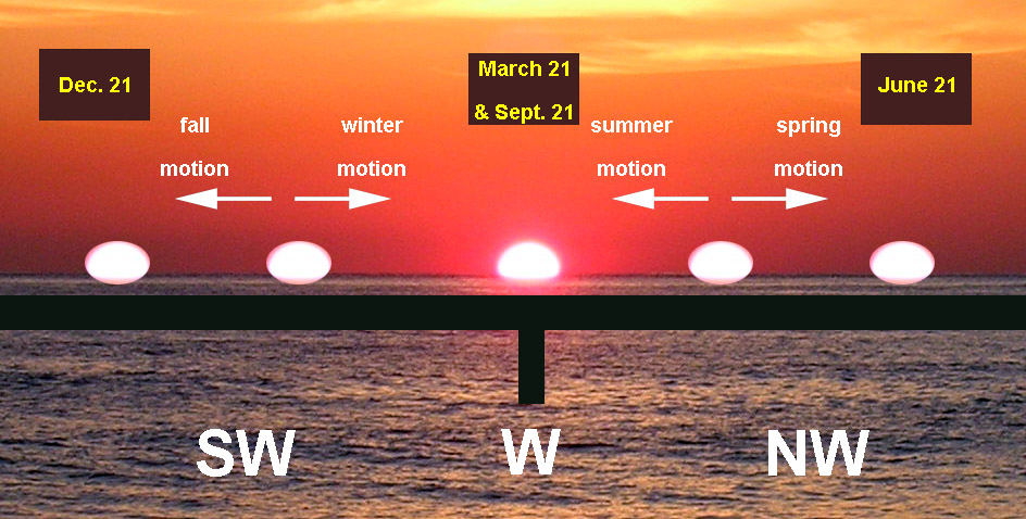 The location of the sunset through the seasons is shown. The sun appears at the furthest left, or Southwest, on December 21. Next, the sunset is to the right, or further north; then in the center of the image on March 21 and September 21. It continues to the right, or Northwest, and finally is to the furthest right on June 21.