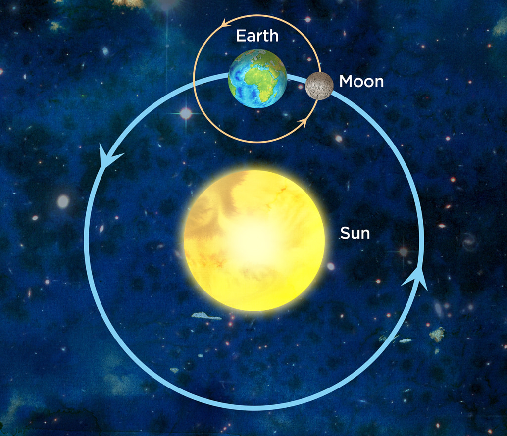 The orbits of Earth and the Moon are shown.
