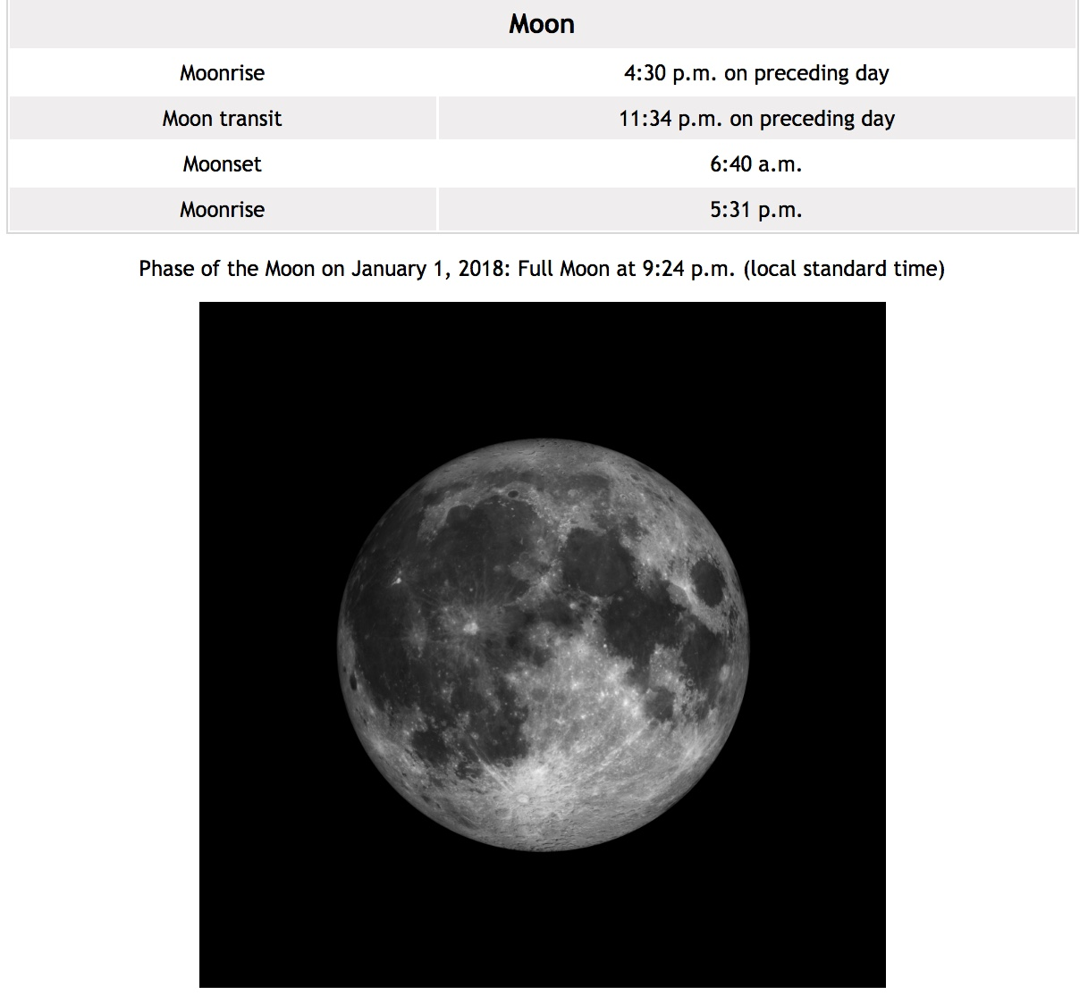 A screen shot of data and an image of the moon from the website is shown.