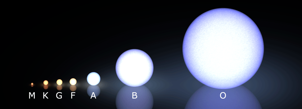 Seven stars are shown on a black background with the smallest type, M on the left, through the largest, O, on the right.