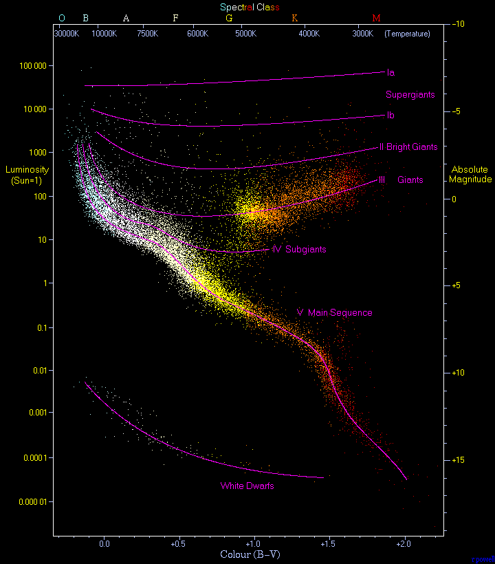 A plot of luminosity (absolute magnitude) against the colour of the stars ranging from the high-temperature blue-white stars on the left side of the diagram to the low temperature red stars on the right side. This diagram below is a plot of 22000 stars from the Hipparcos Catalogue together with 1000 low-luminosity stars (red and white dwarfs) from the Gliese Catalogue of Nearby Stars. The ordinary hydrogen-burning dwarf stars like the Sun are found in a band running from top-left to bottom-right called the Main Sequence. Giant stars form their own clump on the upper-right side of the diagram. Above them lie the much rarer bright giants and supergiants. At the lower-left is the band of white dwarfs - these are the dead cores of old stars which have no internal energy source and over billions of years slowly cool down towards the bottom-right of the diagram.