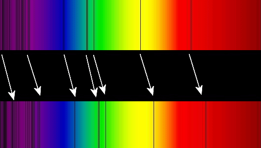 Absorption lines in the optical spectrum of a supercluster of distant galaxies (BAS11), as compared to those in the optical spectrum of the Sun. Arrows indicating Redshift point down and to the right.