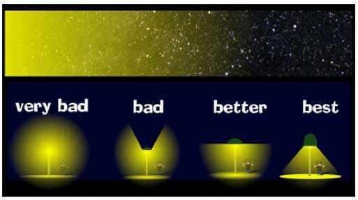 An image of the night sky is shown with a brighter gold covering stars on the left and fading to the right where no gold covers the stars. Below it, a light is shown with no shielding, another with minimal shielding, another with more shielding, and then another street light with the best shielding, wherein light only shines down on the ground below it.