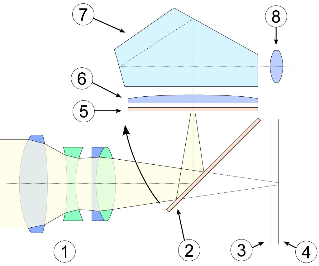 A diagram of a single lens camera shows light entering through the lens then hitting mirrors that direct it towards the eyepiece.
