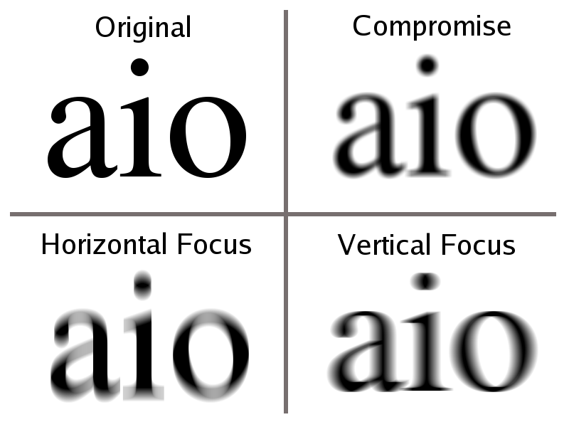 The letters, aio are shown in four quadrants with increasing blurriness from the first that is clear for original, then compromise, then horizontal focus, then vertical focus.