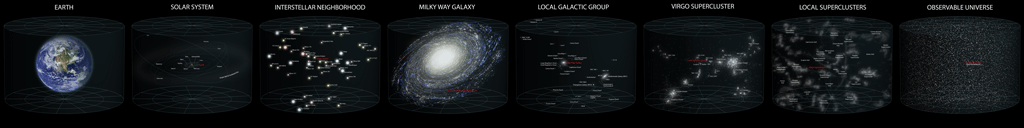 Various segments of the Universe, shown to scale, are shown to demonstrate the vastness of the Universe.