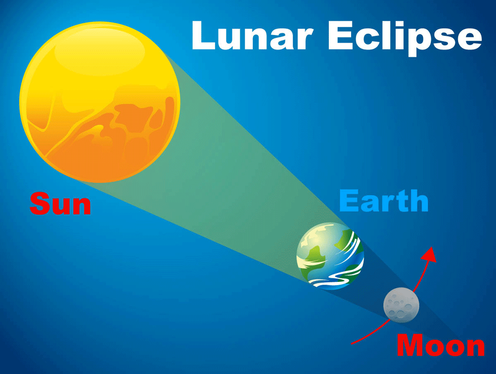 Lunar eclipse. The Sun is shining on the Earth with the Earth's shadow covering the Moon.
