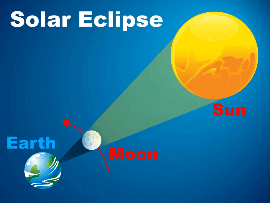 Solar eclipse. The Sun is shining on the moon as the moon blocks the sunlight from reaching a small spot on the Earth.