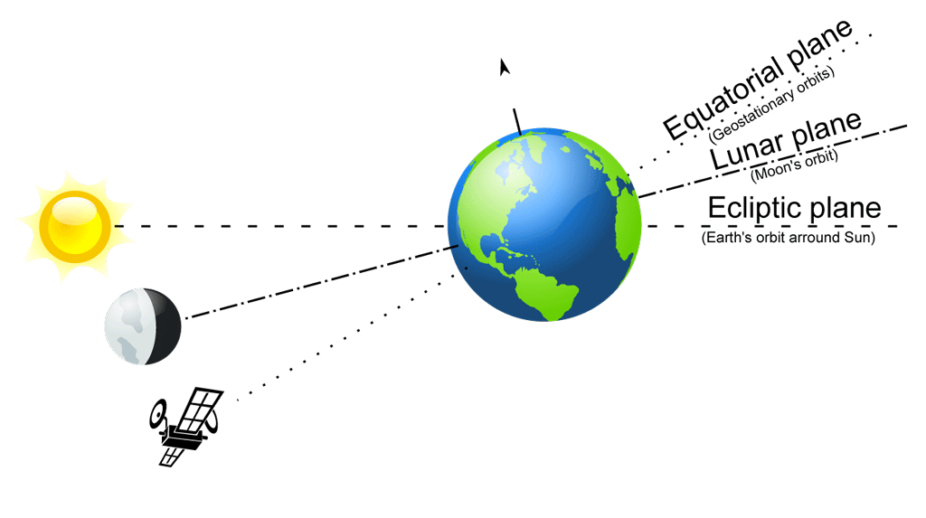The Sun, Moon, and a satellite are shown on the left, with the Earth in the center. A line from each figure on the left runs through the center of the Earth and exits on the right. The line from the Sun is labelled as the Ecliptic plane. The line from the Moon is labelled as the Lunar plane. The line from the satellite is labeled as the Equitorial plane.