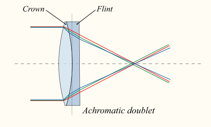 A chromatic aberration lens is shown on the left and an achromatic lens is show on the right.