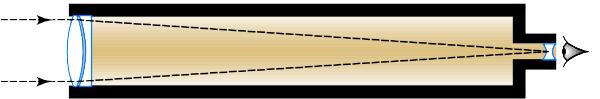 The Achromat Refracting Telescope is shown.