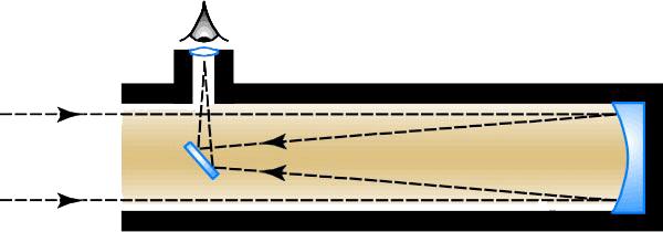 Newtonian Reflecting Telescope is shown.