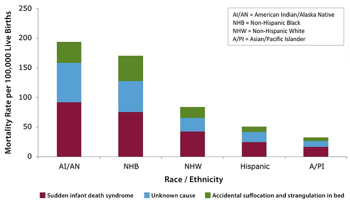This stacked bar chart shows sudden unexpected infant death (SUID) rates by cause (sudden infant death syndrome, unknown cause, and accidental suffocation and strangulation in bed) and by race/ethnicity in the U.S. from 2011 through 2014.